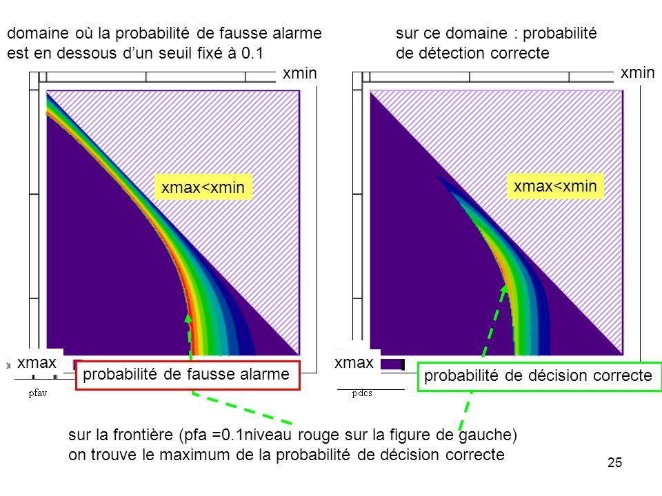 25 sur la frontière (pfa =0.1niveau rouge sur la figure de gauche) on trouve le maximum de la probabilité de décision correcte domaine où la probabili
