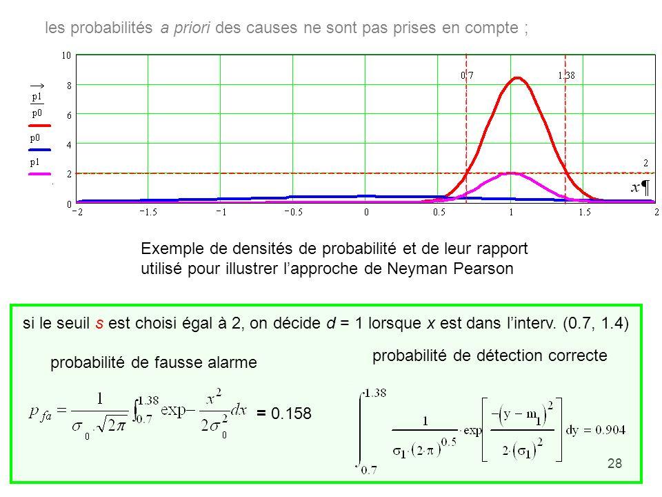 28 Exemple de densités de probabilité et de leur rapport utilisé pour illustrer lapproche de Neyman Pearson si le seuil s est choisi égal à 2, on déci
