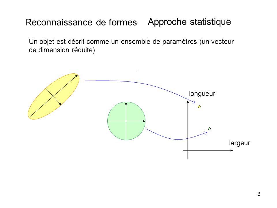 3 Reconnaissance de formes Approche statistique Un objet est décrit comme un ensemble de paramètres (un vecteur de dimension réduite) longueur largeur