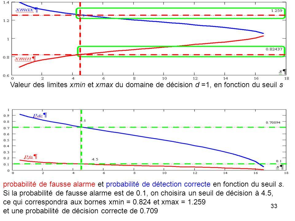 33 Valeur des limites xmin et xmax du domaine de décision d =1, en fonction du seuil s probabilité de fausse alarme et probabilité de détection correc