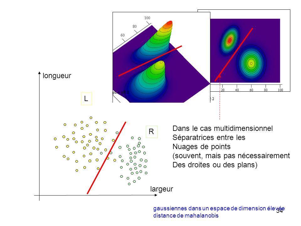 34 longueur largeur R L Dans le cas multidimensionnel Séparatrices entre les Nuages de points (souvent, mais pas nécessairement Des droites ou des pla