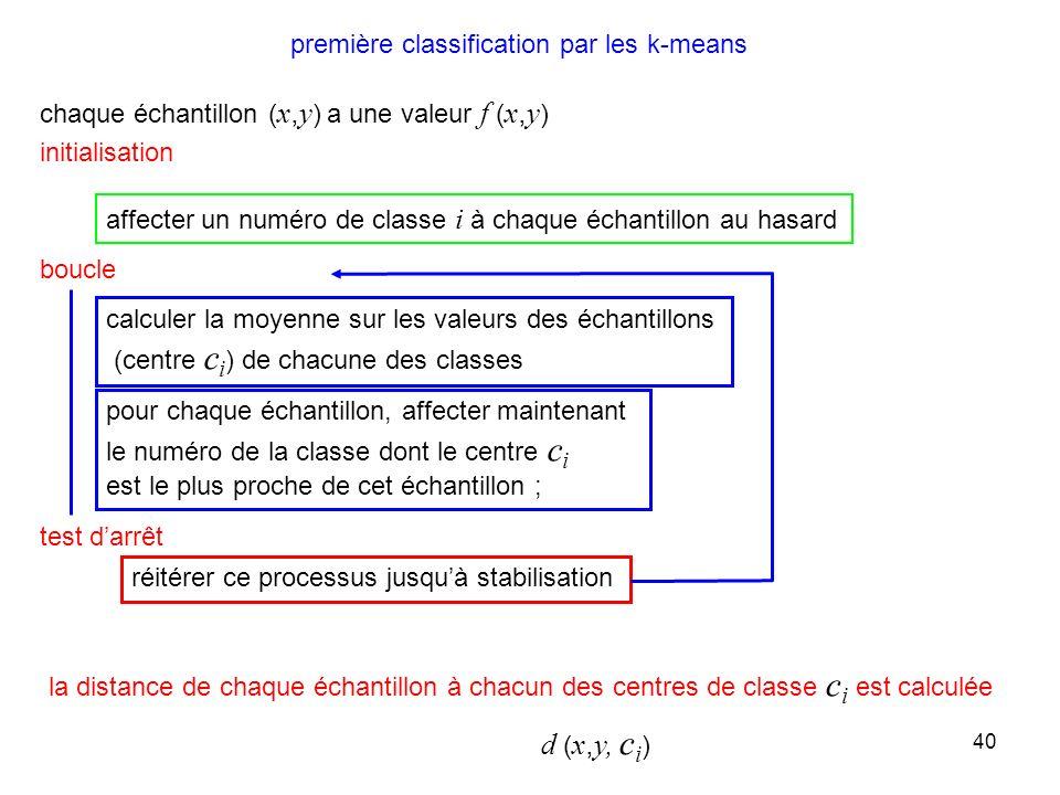 40 affecter un numéro de classe i à chaque échantillon au hasard calculer la moyenne sur les valeurs des échantillons (centre c i ) de chacune des cla