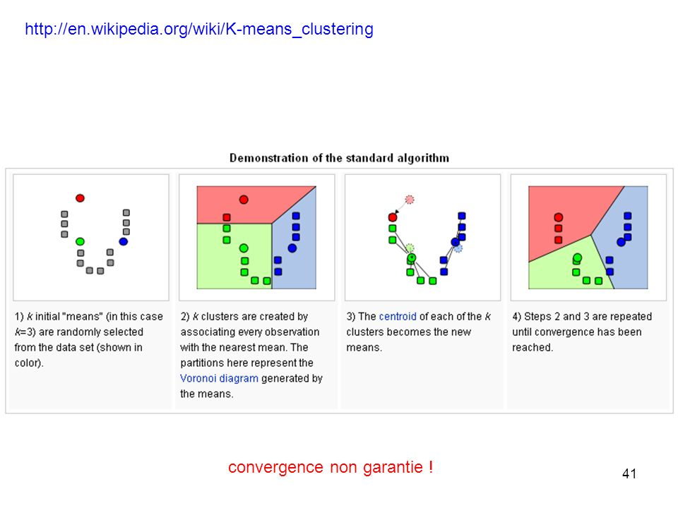 41 http://en.wikipedia.org/wiki/K-means_clustering convergence non garantie !