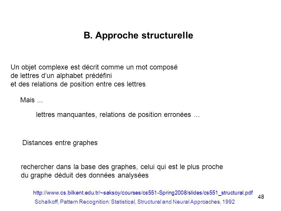 48 B. Approche structurelle Un objet complexe est décrit comme un mot composé de lettres dun alphabet prédéfini et des relations de position entre ces