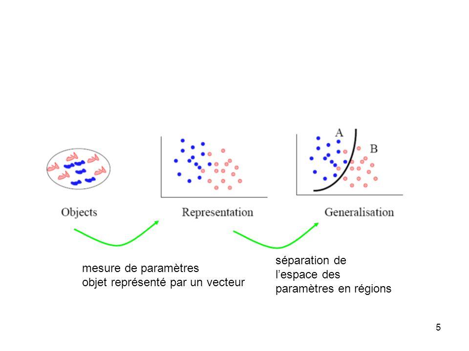 5 mesure de paramètres objet représenté par un vecteur séparation de lespace des paramètres en régions