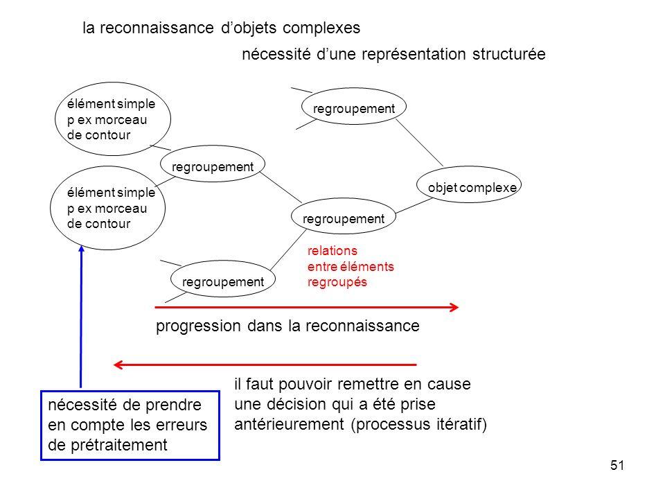 51 la reconnaissance dobjets complexes nécessité dune représentation structurée nécessité de prendre en compte les erreurs de prétraitement il faut po
