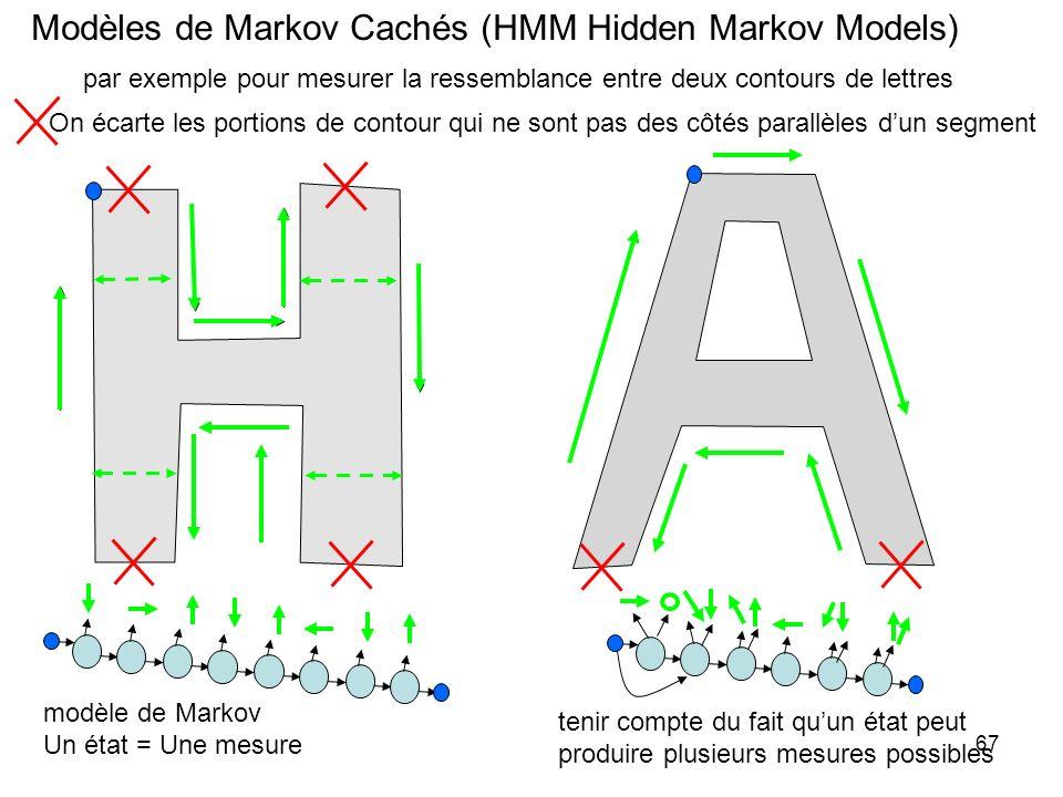 67 Modèles de Markov Cachés (HMM Hidden Markov Models) par exemple pour mesurer la ressemblance entre deux contours de lettres On écarte les portions