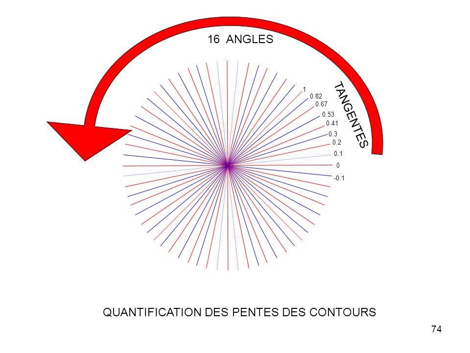 74 0 0.1 0.2 0.3 0.41 1 0.82 0.67 0.53 TANGENTES -0.1 16 ANGLES QUANTIFICATION DES PENTES DES CONTOURS