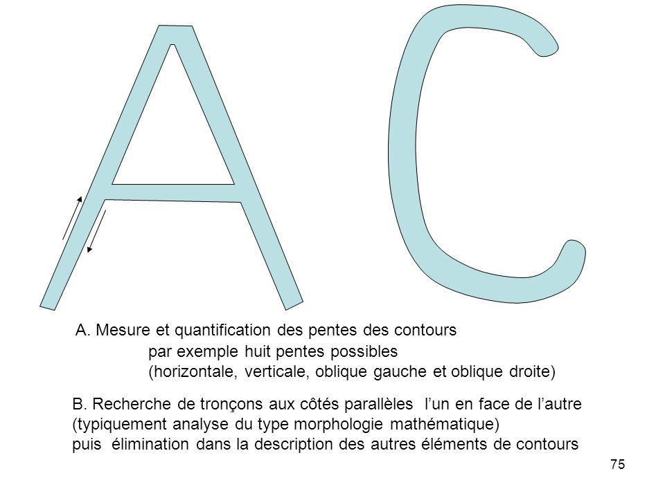 75 A. Mesure et quantification des pentes des contours par exemple huit pentes possibles (horizontale, verticale, oblique gauche et oblique droite) B.
