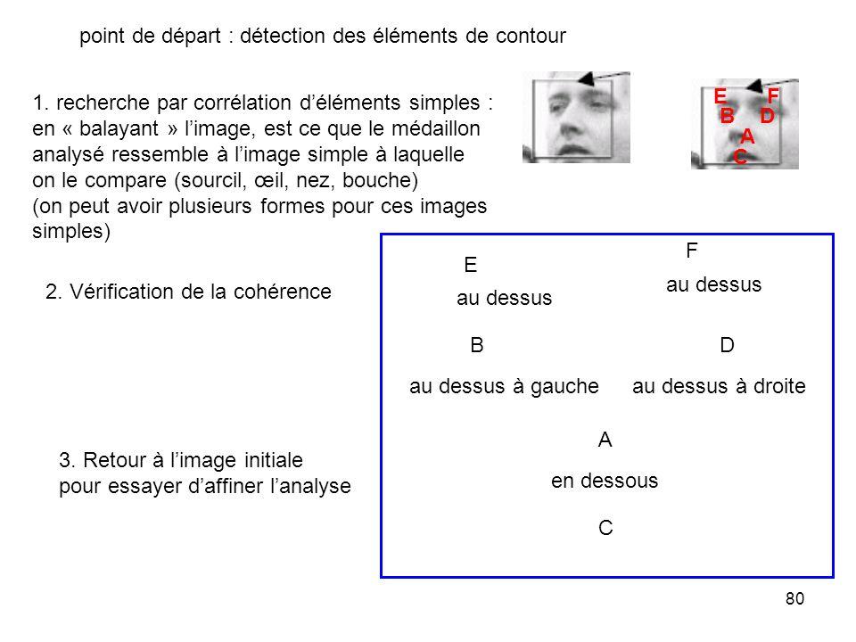 80 A B C en dessous au dessus à gauche D au dessus à droite E au dessus point de départ : détection des éléments de contour 1. recherche par corrélati