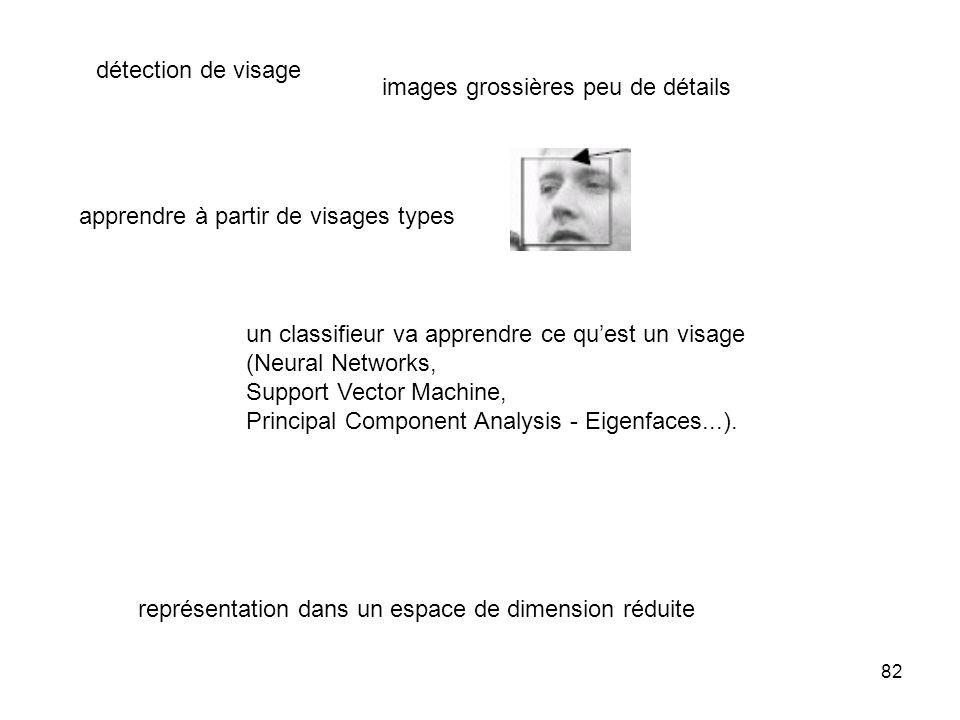 82 un classifieur va apprendre ce quest un visage (Neural Networks, Support Vector Machine, Principal Component Analysis - Eigenfaces...). détection d