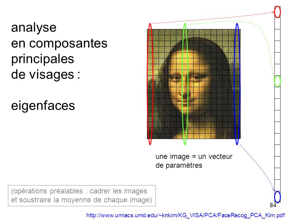 84 analyse en composantes principales de visages : eigenfaces une image = un vecteur de paramètres (opérations préalables : cadrer les images et soust