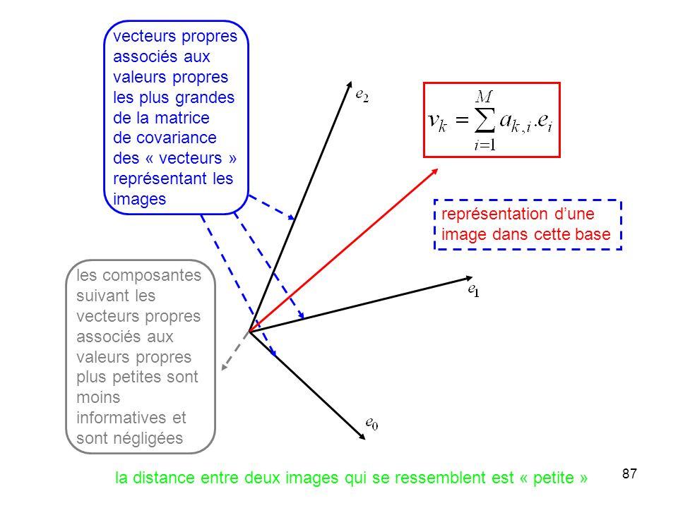 87 vecteurs propres associés aux valeurs propres les plus grandes de la matrice de covariance des « vecteurs » représentant les images représentation