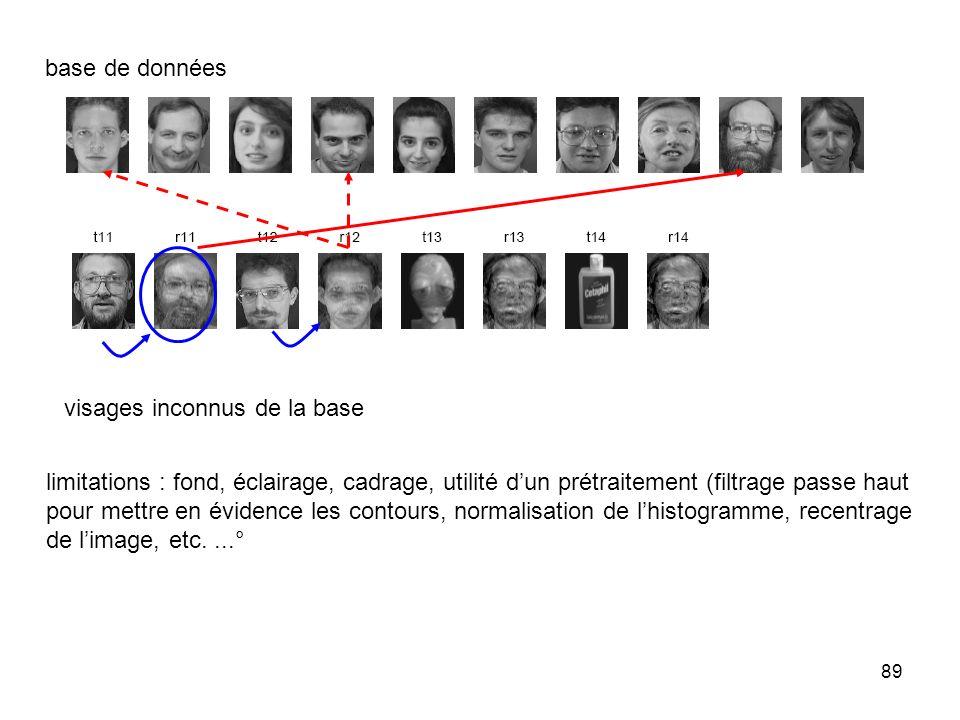 89 base de données visages inconnus de la base limitations : fond, éclairage, cadrage, utilité dun prétraitement (filtrage passe haut pour mettre en é
