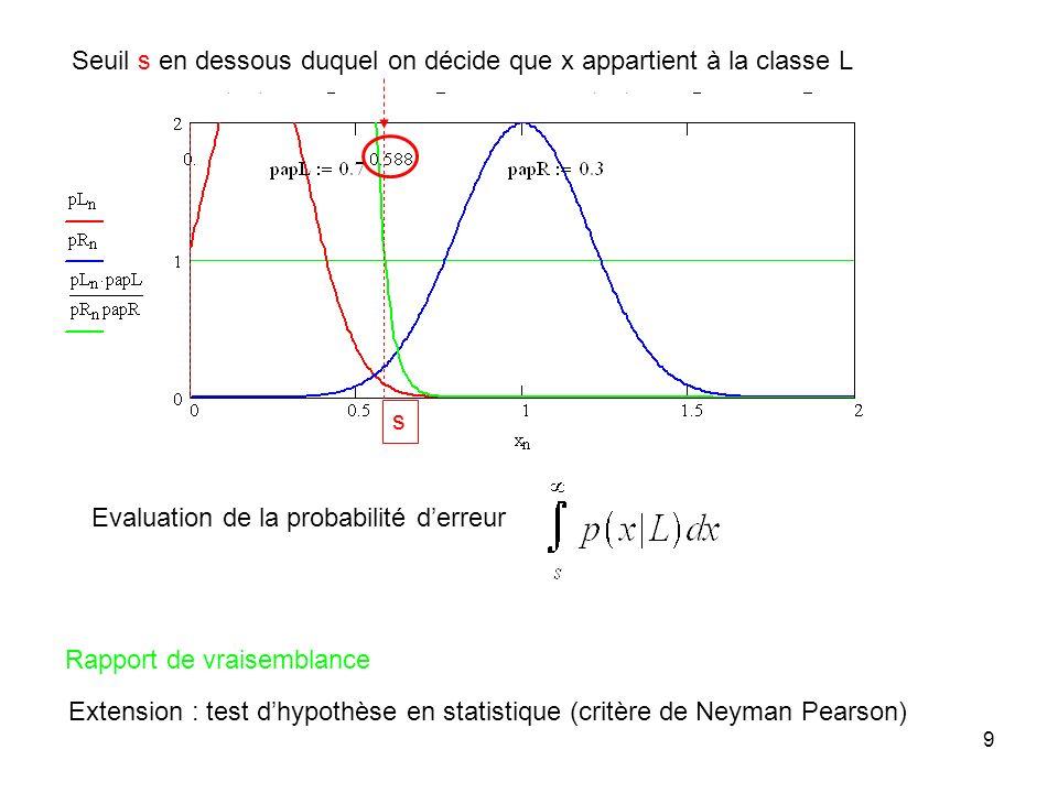 9 Rapport de vraisemblance Seuil s en dessous duquel on décide que x appartient à la classe L Extension : test dhypothèse en statistique (critère de N