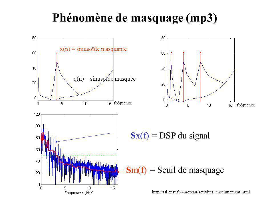Phénomène de masquage (mp3) x(n) = sinusoïde masquante q(n) = sinusoïde masquée Sx(f) = DSP du signal Sm(f) = Seuil de masquage http://tsi.enst.fr/~moreau/activites_enseignement.html fréquence