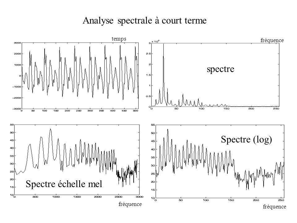 Analyse spectrale à court terme spectre Spectre (log) temps Spectre échelle mel fréquence