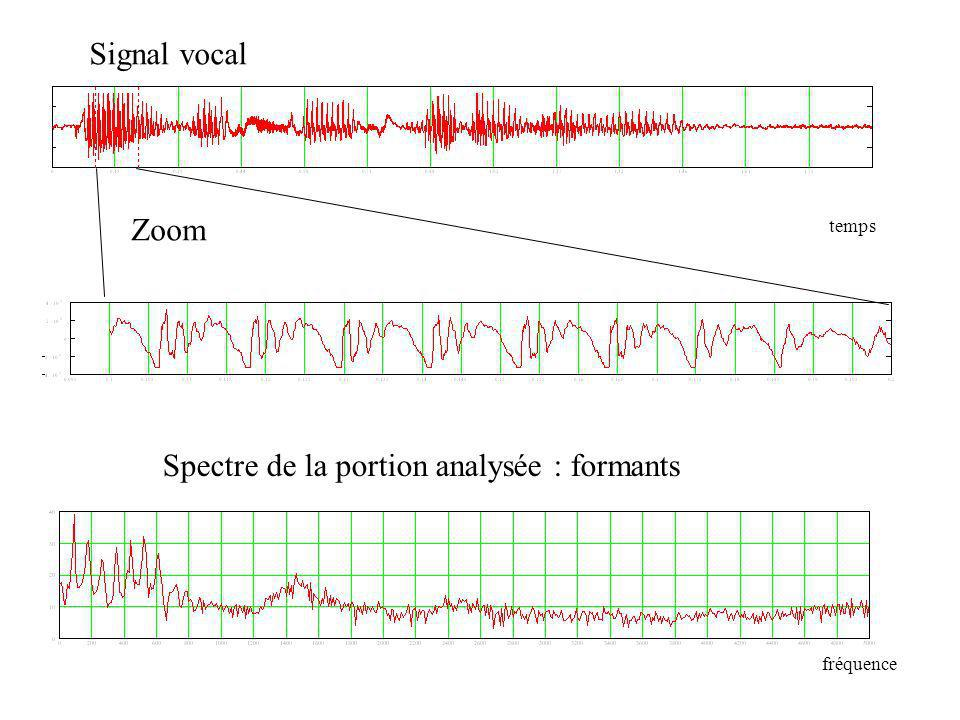 Signal vocal Zoom Spectre de la portion analysée : formants temps fréquence
