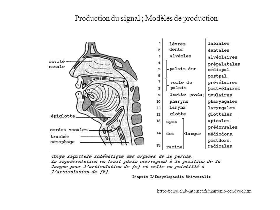 Signal vocal Zoom Spectre de la portion analysée : formants temps fréquence