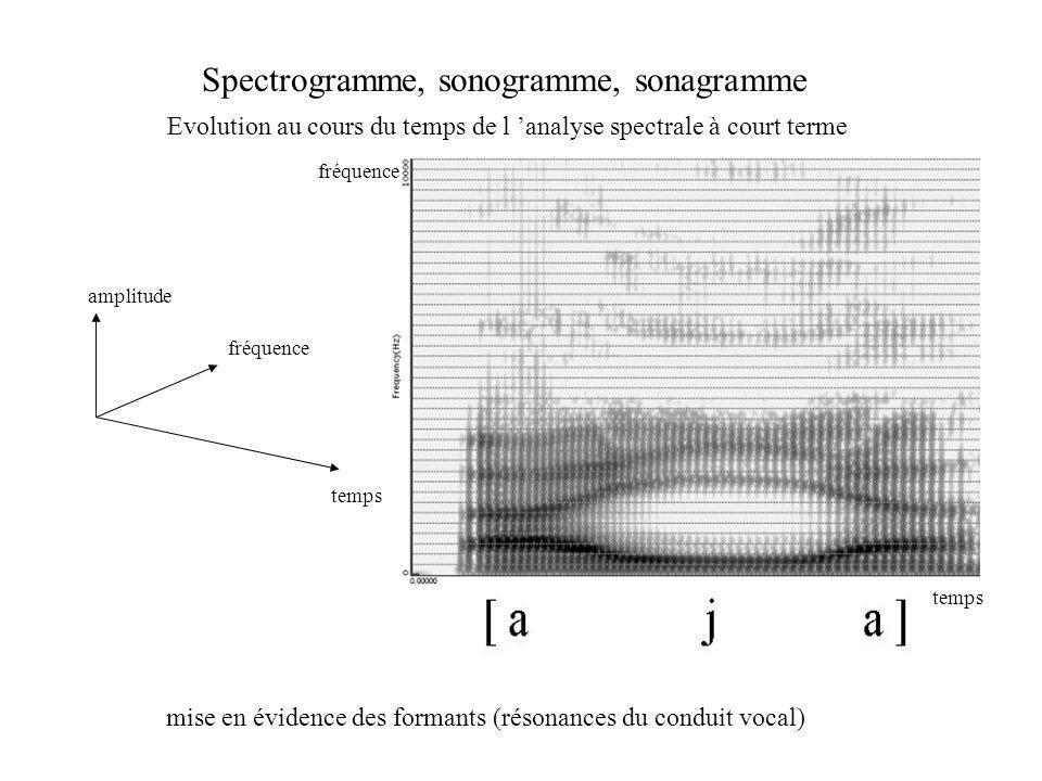 fréquence temps amplitude Spectrogramme, sonogramme, sonagramme Evolution au cours du temps de l analyse spectrale à court terme fréquence temps mise en évidence des formants (résonances du conduit vocal)