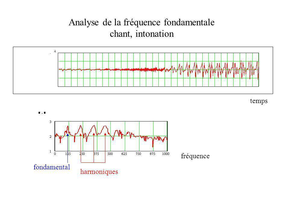 Analyse de la fréquence fondamentale chant, intonation 4 temps fréquence fondamental harmoniques