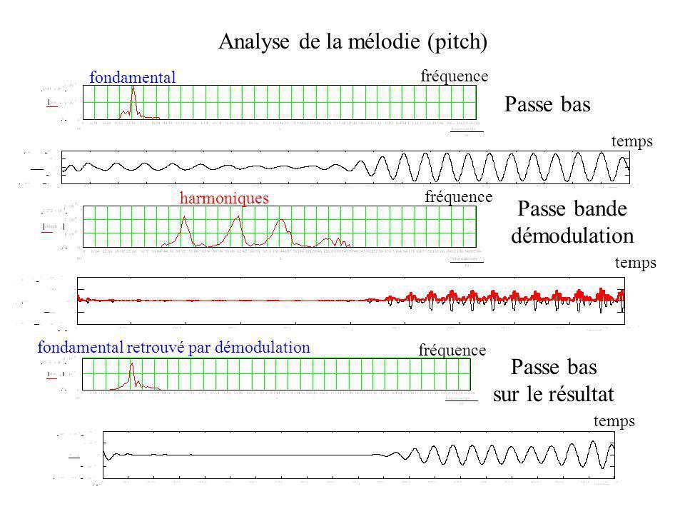 Passe bas Passe bande démodulation Passe bas sur le résultat Analyse de la mélodie (pitch) fondamental harmoniques temps fréquence temps fréquence temps fréquence fondamental retrouvé par démodulation
