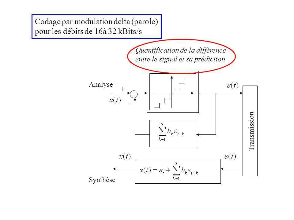 + _ Transmission Codage par modulation delta (parole) pour les débits de 16à 32 kBits/s Quantification de la différence entre le signal et sa prédiction Synthèse Analyse