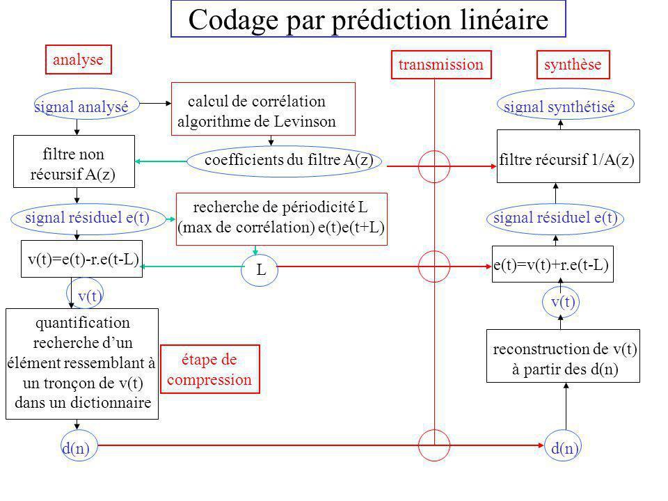 Codage par prédiction linéaire signal analysé calcul de corrélation algorithme de Levinson coefficients du filtre A(z) filtre non récursif A(z) signal résiduel e(t) recherche de périodicité L (max de corrélation) e(t)e(t+L) v(t)=e(t)-r.e(t-L) quantification recherche dun élément ressemblant à un tronçon de v(t) dans un dictionnaire d(n) filtre récursif 1/A(z) e(t)=v(t)+r.e(t-L) reconstruction de v(t) à partir des d(n) transmission signal synthétisé L signal résiduel e(t) d(n) v(t) étape de compression analyse synthèse