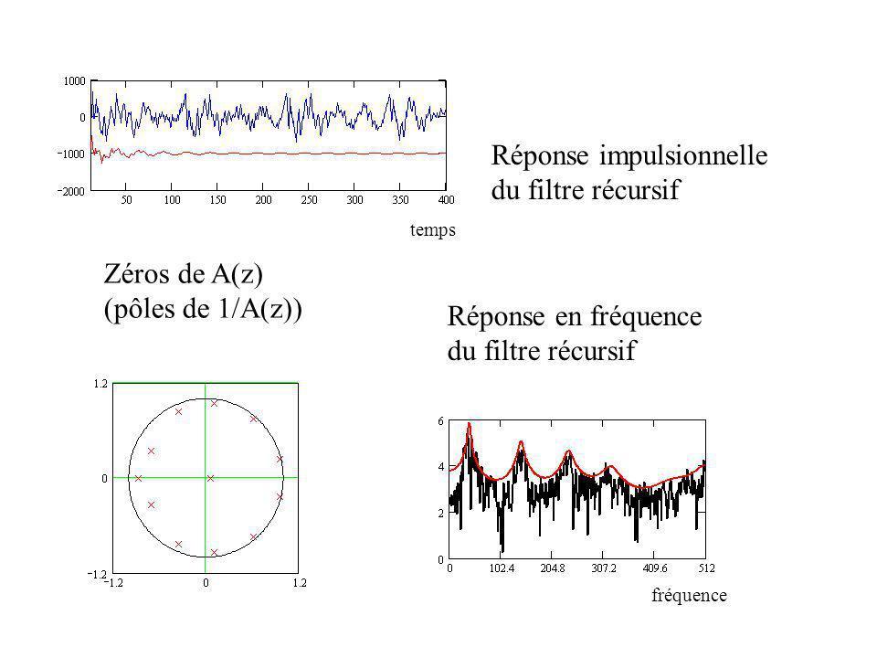 Réponse impulsionnelle du filtre récursif Réponse en fréquence du filtre récursif Zéros de A(z) (pôles de 1/A(z)) temps fréquence