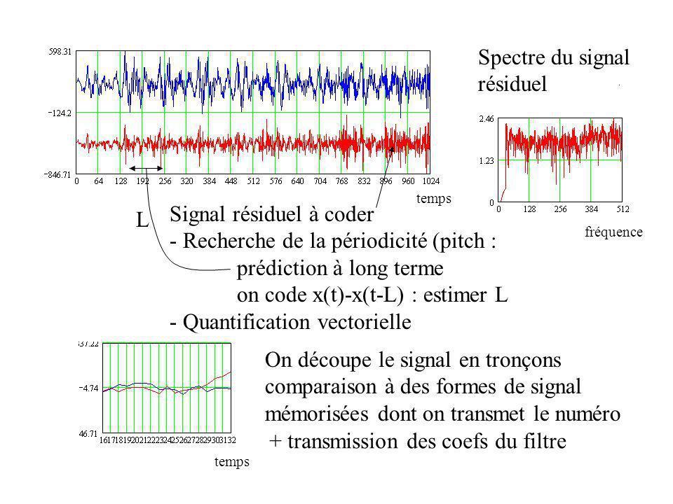 Signal résiduel à coder - Recherche de la périodicité (pitch : prédiction à long terme on code x(t)-x(t-L) : estimer L - Quantification vectorielle L On découpe le signal en tronçons comparaison à des formes de signal mémorisées dont on transmet le numéro + transmission des coefs du filtre Spectre du signal résiduel temps fréquence