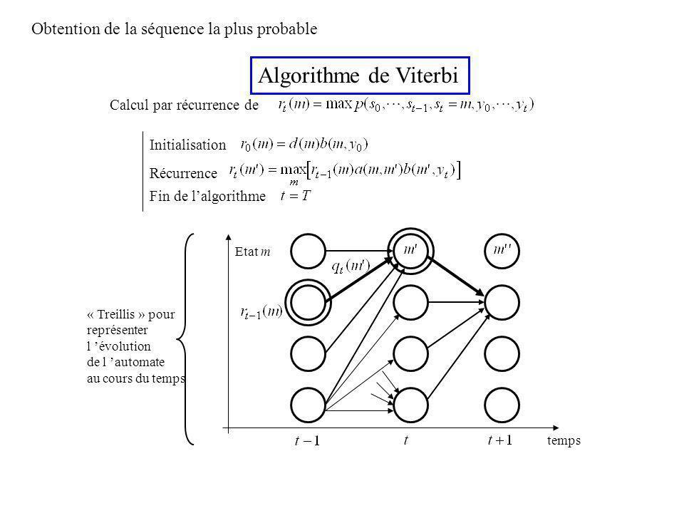 Algorithme de Viterbi Calcul par récurrence de Initialisation Récurrence Fin de lalgorithme Obtention de la séquence la plus probable temps Etat m « Treillis » pour représenter l évolution de l automate au cours du temps