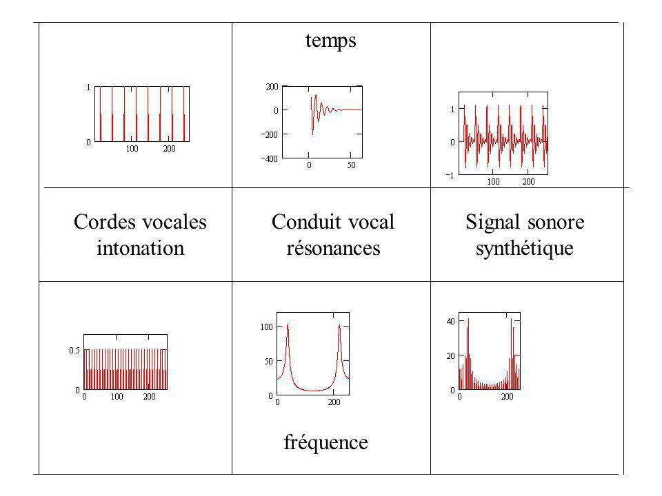temps fréquence Cordes vocales intonation Conduit vocal résonances Signal sonore synthétique