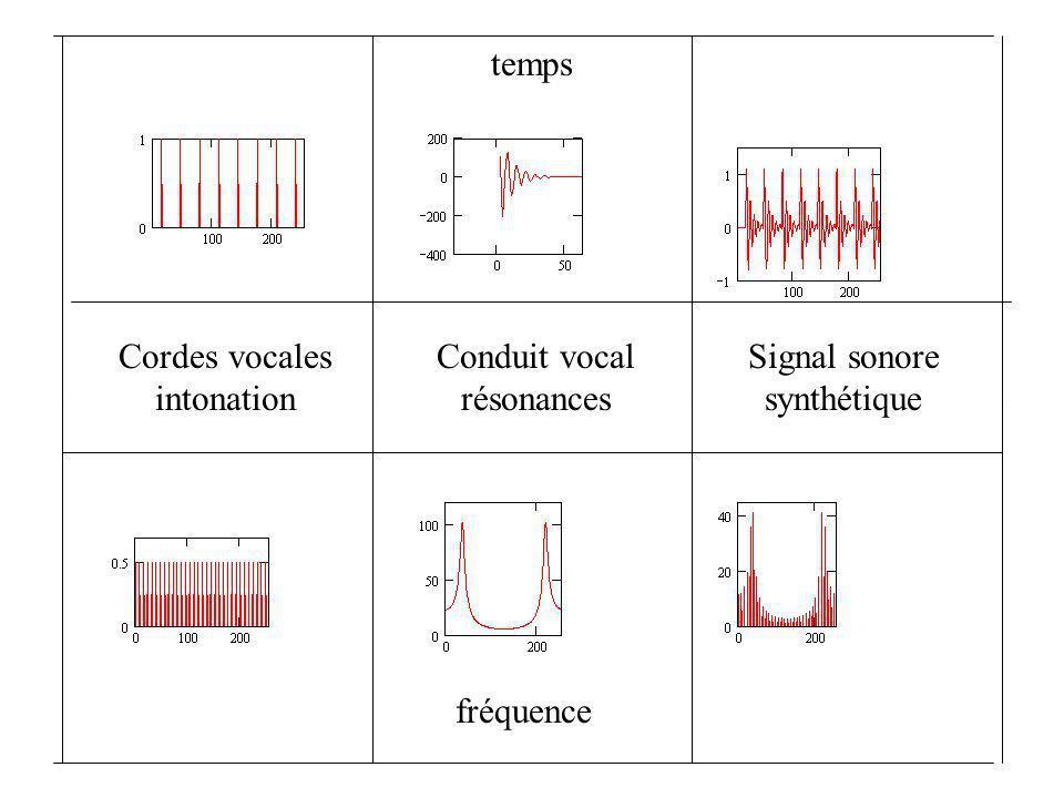 (a)ll m n temps fréquence temps fréquence temps fréquence
