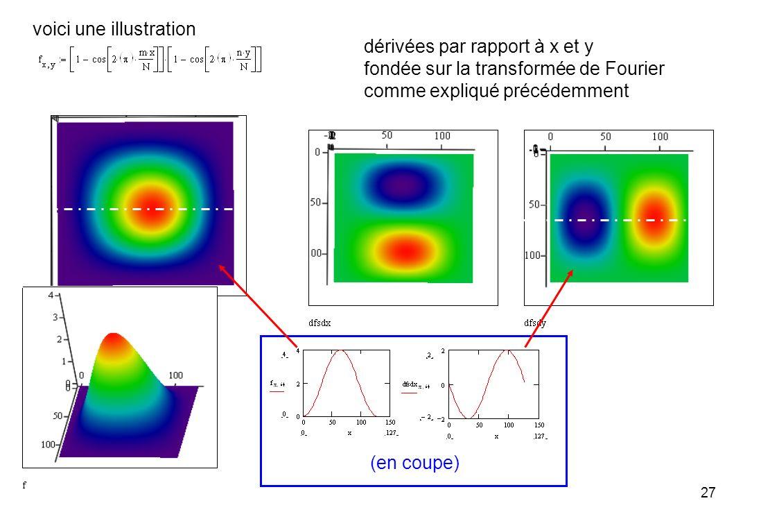 27 voici une illustration dérivées par rapport à x et y fondée sur la transformée de Fourier comme expliqué précédemment (en coupe)