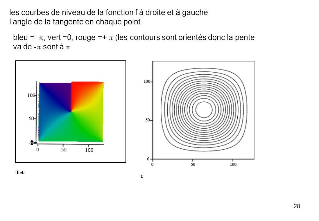 28 les courbes de niveau de la fonction f à droite et à gauche langle de la tangente en chaque point bleu =-, vert =0, rouge =+ (les contours sont ori