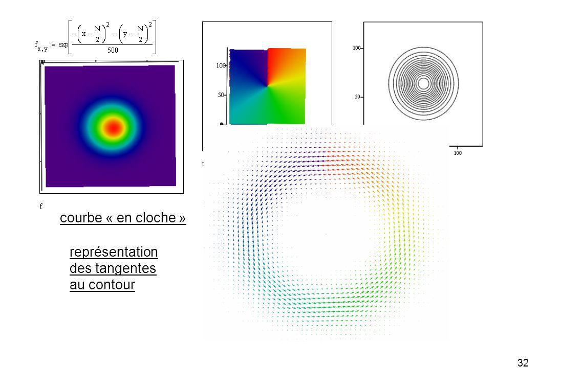 32 représentation des tangentes au contour courbe « en cloche »