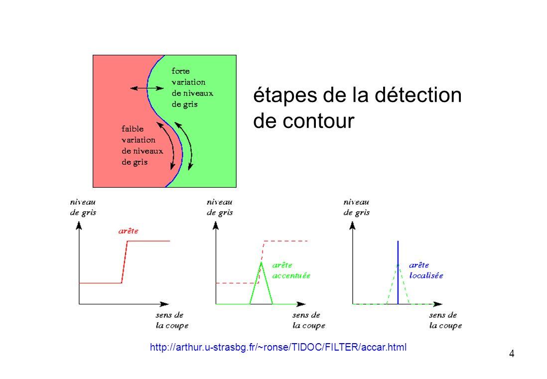 5 recherche des contours dans une image : trouver les zones où lintensité présente une variation rapide : les filtres simples (prewitt, sobel) sont utilisés pour une détection des contours mais ne donnent quune évalutation approximative de lorientation du contour http://arthur.u-strasbg.fr/~ronse/TIDOC/FILTER/accar.html sobel prewitt (formes diagonales) appliquer un filtre passe haut
