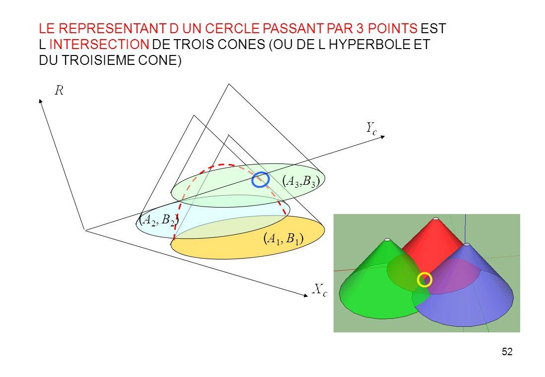 52 ( A 2, B 2 ) ( A 1, B 1 ) (A3,B3)(A3,B3) LE REPRESENTANT D UN CERCLE PASSANT PAR 3 POINTS EST L INTERSECTION DE TROIS CONES (OU DE L HYPERBOLE ET D