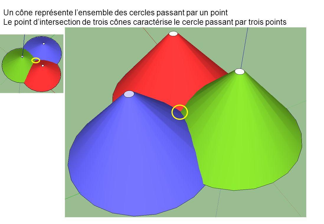 53 Un cône représente lensemble des cercles passant par un point Le point dintersection de trois cônes caractérise le cercle passant par trois points