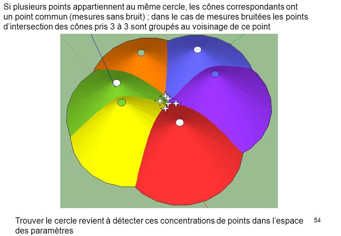 54 Si plusieurs points appartiennent au même cercle, les cônes correspondants ont un point commun (mesures sans bruit) ; dans le cas de mesures bruité