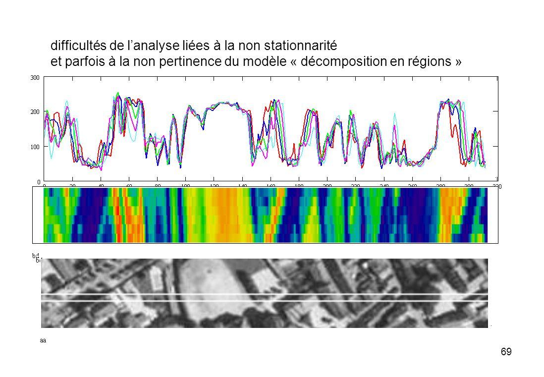 69 difficultés de lanalyse liées à la non stationnarité et parfois à la non pertinence du modèle « décomposition en régions »