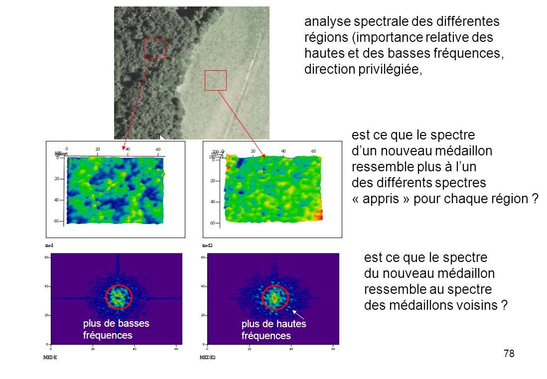 78 analyse spectrale des différentes régions (importance relative des hautes et des basses fréquences, direction privilégiée, est ce que le spectre du
