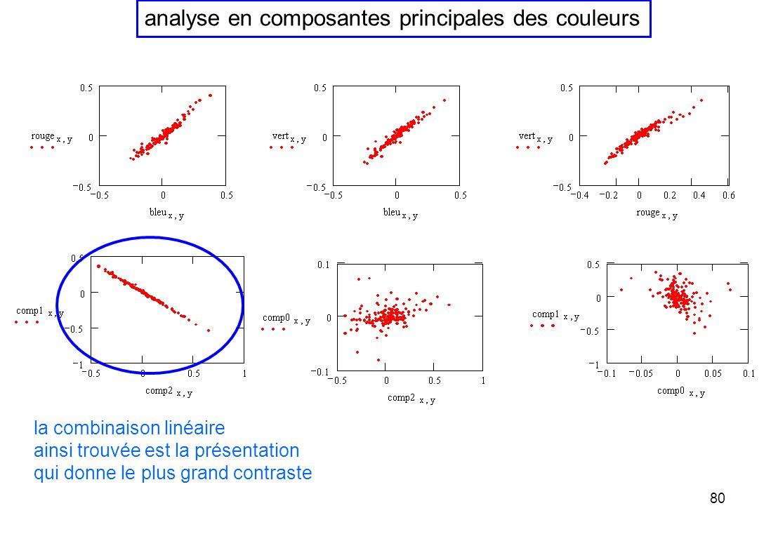 80 analyse en composantes principales des couleurs la combinaison linéaire ainsi trouvée est la présentation qui donne le plus grand contraste