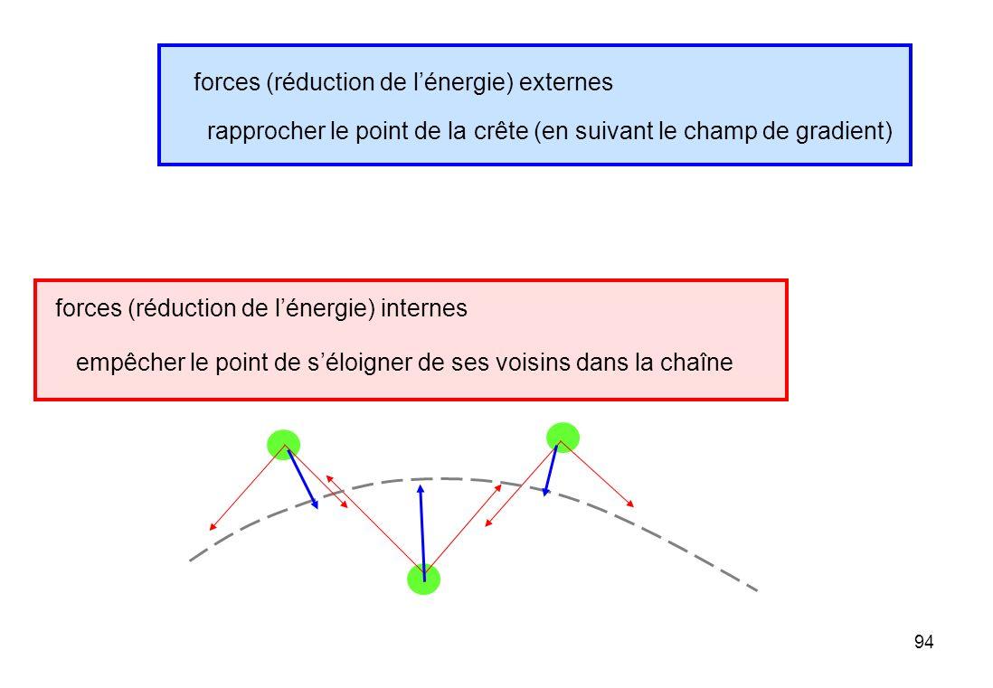 94 rapprocher le point de la crête (en suivant le champ de gradient) empêcher le point de séloigner de ses voisins dans la chaîne forces (réduction de