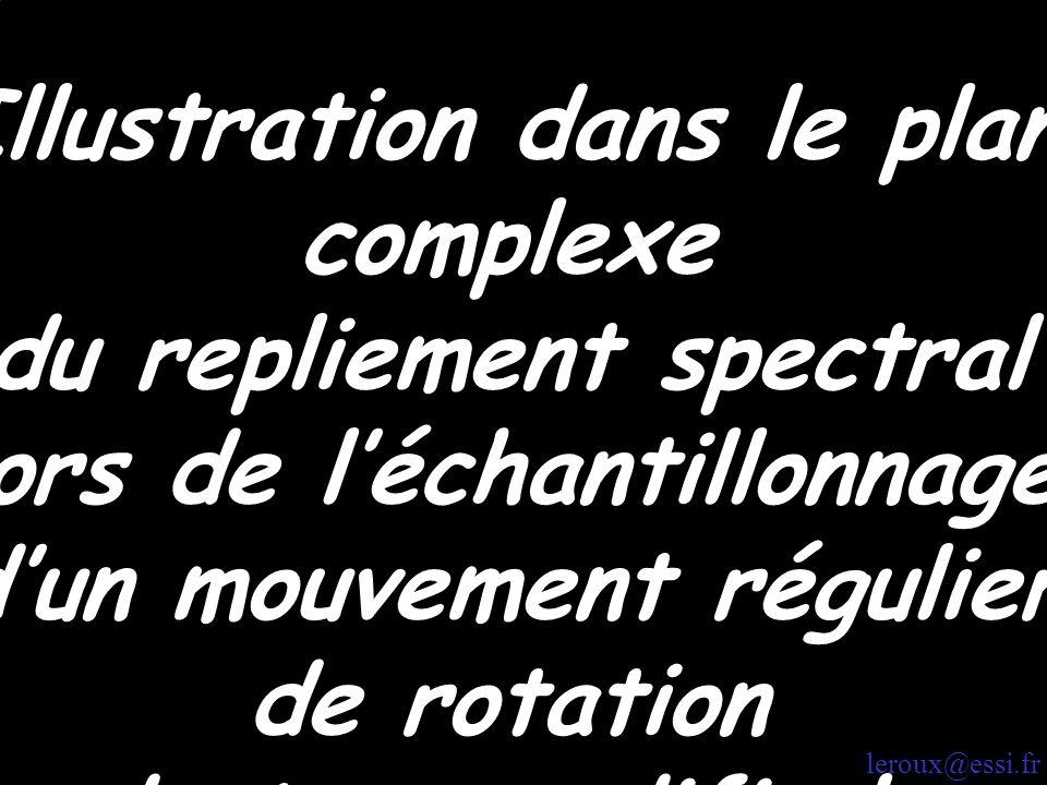début Illustration dans le plan complexe du repliement spectral lors de léchantillonnage dun mouvement régulier de rotation dont on modifie la fréquen