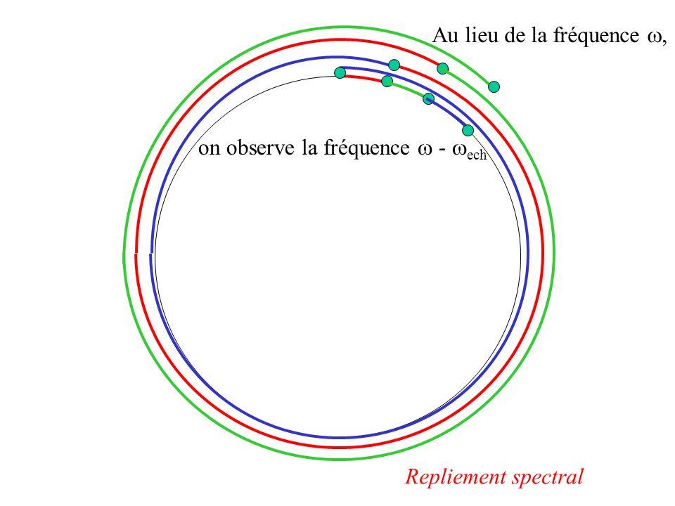 Au lieu de la fréquence, on observe la fréquence - ech Repliement spectral