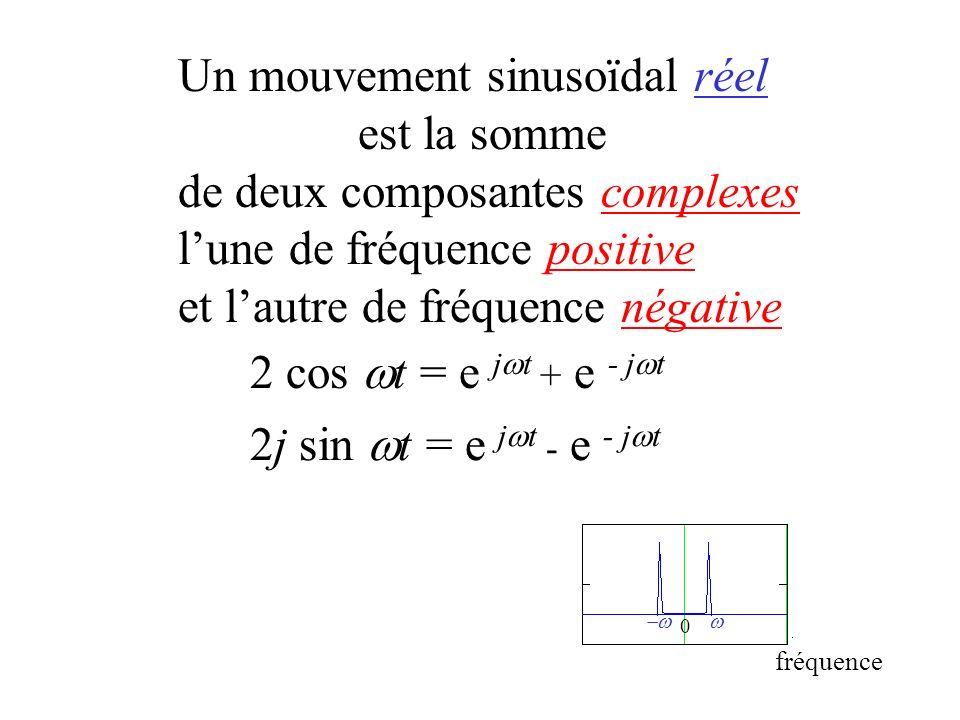 condition de nyquist 1 Un mouvement sinusoïdal réel est la somme de deux composantes complexes lune de fréquence positive et lautre de fréquence négat