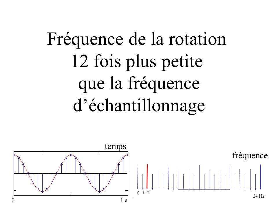 fréquence augmentée Fréquence de la rotation 12 fois plus petite que la fréquence déchantillonnage 0 1 2 temps fréquence 0 1 s 24 Hz