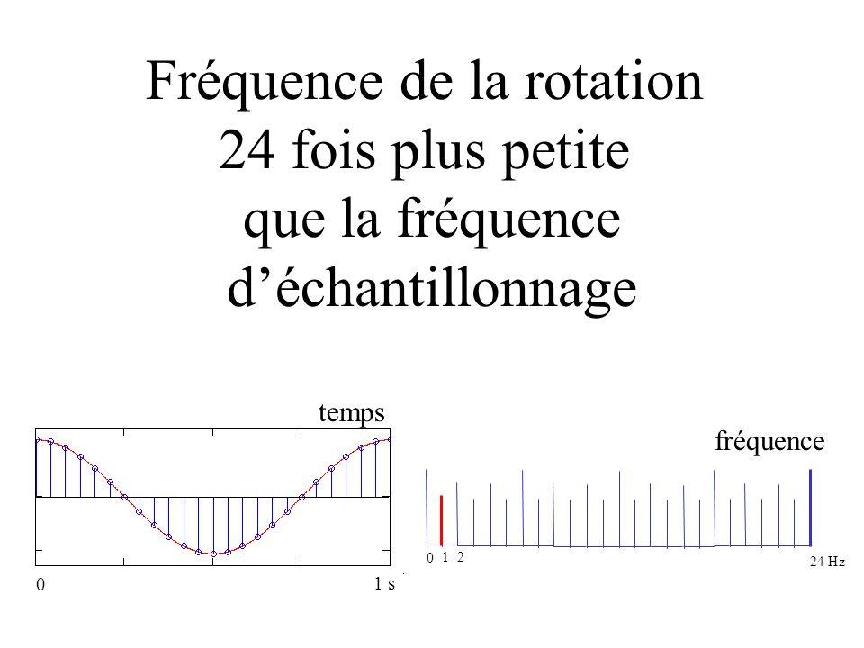 fréquence faible Fréquence de la rotation 24 fois plus petite que la fréquence déchantillonnage 0 1 2 24 Hz temps fréquence 0 1 s