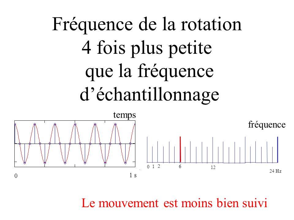 fréquence moitié Fréquence de la rotation 4 fois plus petite que la fréquence déchantillonnage 0 1 2 12 temps fréquence 6 Le mouvement est moins bien